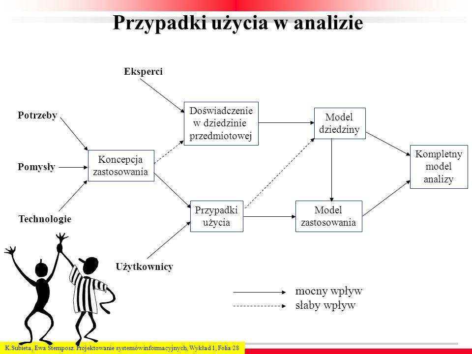 K.Subieta, Ewa Stemposz. Projektowanie systemów informacyjnych, Wykład 1, Folia 28 Przypadki użycia w analizie Potrzeby Pomysły Technologie Koncepcja