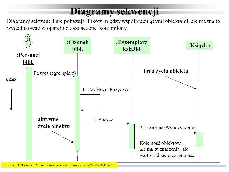 K.Subieta, E. Stemposz. Projektowanie systemów informacyjnych, Wykład 9, Folia 14 Diagramy sekwencji :Personel bibl. :Egzemplarz książki :Członek bibl