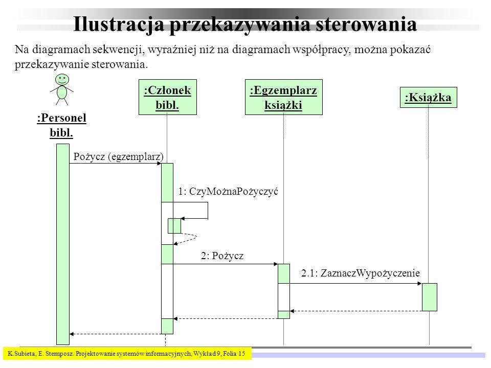 K.Subieta, E. Stemposz. Projektowanie systemów informacyjnych, Wykład 9, Folia 15 Ilustracja przekazywania sterowania :Personel bibl. :Egzemplarz ksią
