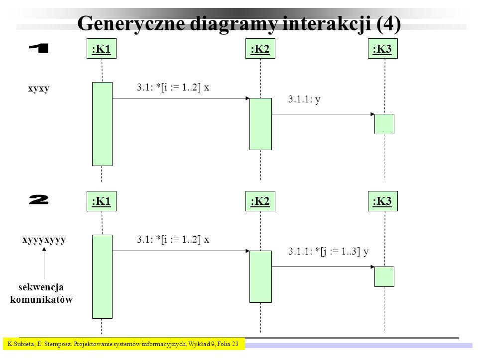 K.Subieta, E. Stemposz. Projektowanie systemów informacyjnych, Wykład 9, Folia 23 Generyczne diagramy interakcji (4) :K1:K2:K3 3.1: *[i := 1..2] x 3.1