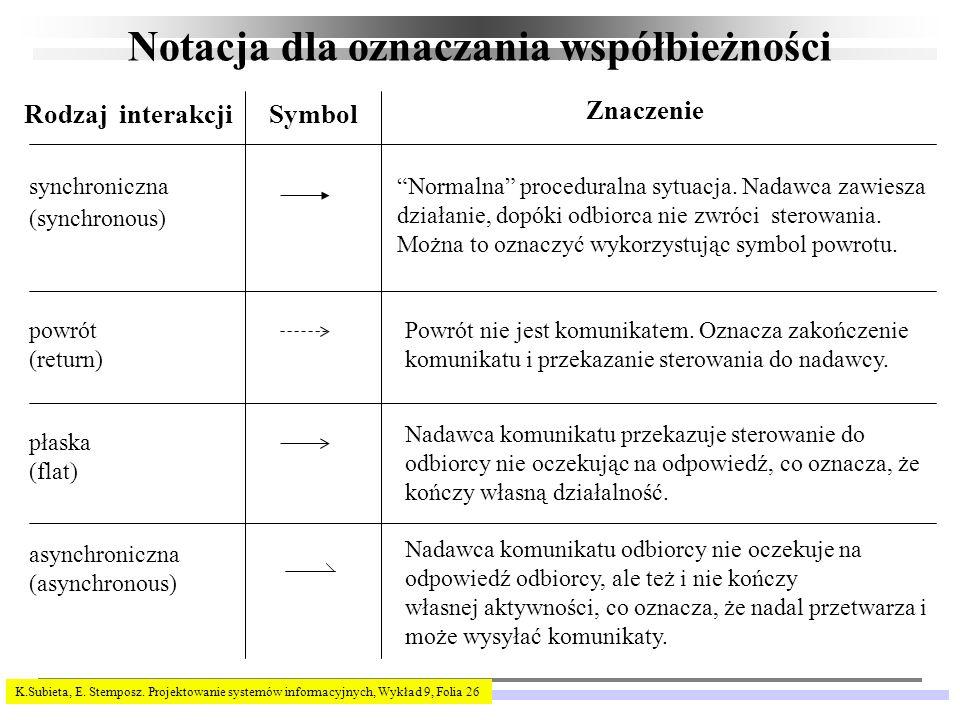 K.Subieta, E. Stemposz. Projektowanie systemów informacyjnych, Wykład 9, Folia 26 Notacja dla oznaczania współbieżności Rodzaj interakcjiSymbol Znacze