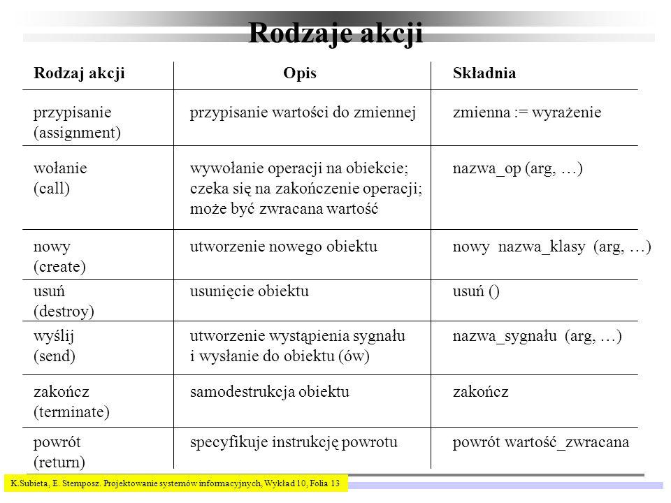 K.Subieta, E.Stemposz.