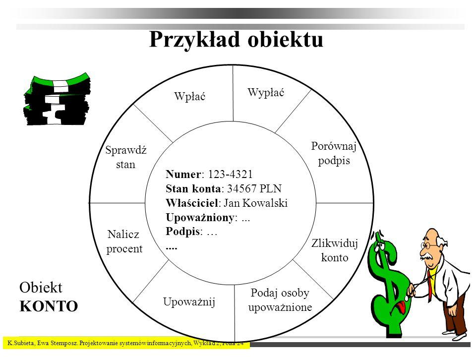 K.Subieta, Ewa Stemposz. Projektowanie systemów informacyjnych, Wykład 2, Folia 24 Przykład obiektu Obiekt KONTO Numer: 123-4321 Stan konta: 34567 PLN