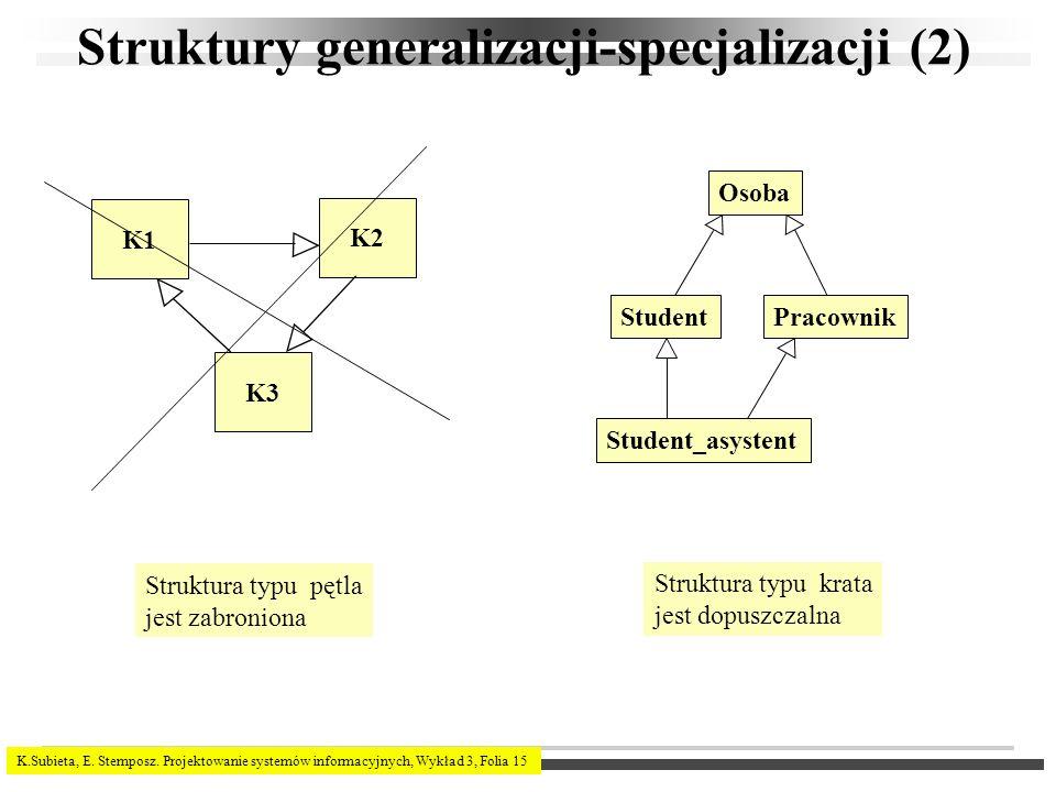 K.Subieta, E. Stemposz. Projektowanie systemów informacyjnych, Wykład 3, Folia 15 Struktury generalizacji-specjalizacji (2) K1 K2 K3 Struktura typu pę