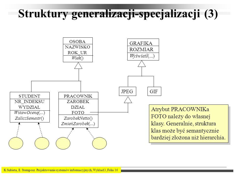 K.Subieta, E. Stemposz. Projektowanie systemów informacyjnych, Wykład 3, Folia 16 Struktury generalizacji-specjalizacji (3) OSOBA NAZWISKO ROK_UR Wiek