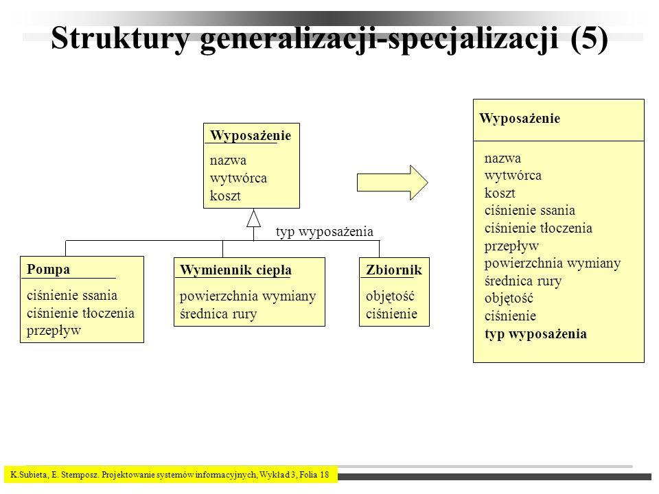 K.Subieta, E. Stemposz. Projektowanie systemów informacyjnych, Wykład 3, Folia 18 Struktury generalizacji-specjalizacji (5) Wyposażenie nazwa wytwórca