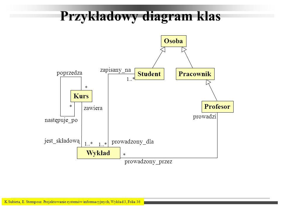 K.Subieta, E. Stemposz. Projektowanie systemów informacyjnych, Wykład 3, Folia 36 Przykładowy diagram klas poprzedza następuje_po zawiera jest_składow