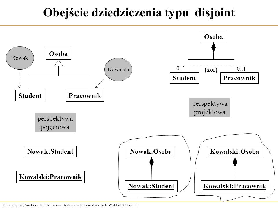 E. Stemposz, Analiza i Projektowanie Systemów Informatycznych, Wykład 8, Slajd 11 Obejście dziedziczenia typu disjoint Osoba Student Pracownik Osoba S