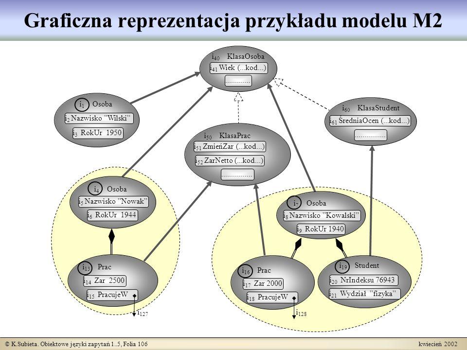 © K.Subieta. Obiektowe języki zapytań 1..5, Folia 106 kwiecień 2002 Graficzna reprezentacja przykładu modelu M2 i 1 Osoba i 2 Nazwisko Wilski i 3 RokU