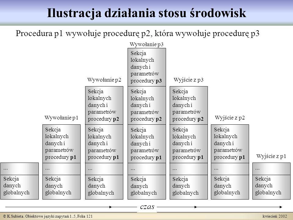 © K.Subieta. Obiektowe języki zapytań 1..5, Folia 121 kwiecień 2002 Ilustracja działania stosu środowisk Procedura p1 wywołuje procedurę p2, która wyw