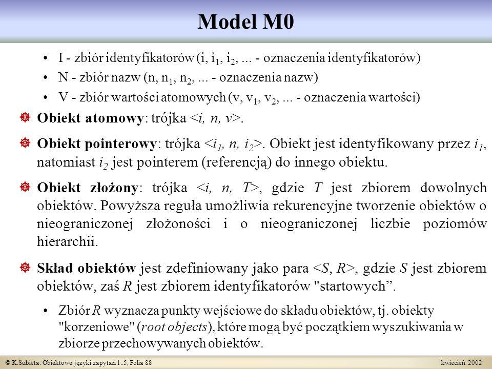 © K.Subieta. Obiektowe języki zapytań 1..5, Folia 88 kwiecień 2002 Model M0 I - zbiór identyfikatorów (i, i 1, i 2,... - oznaczenia identyfikatorów) N