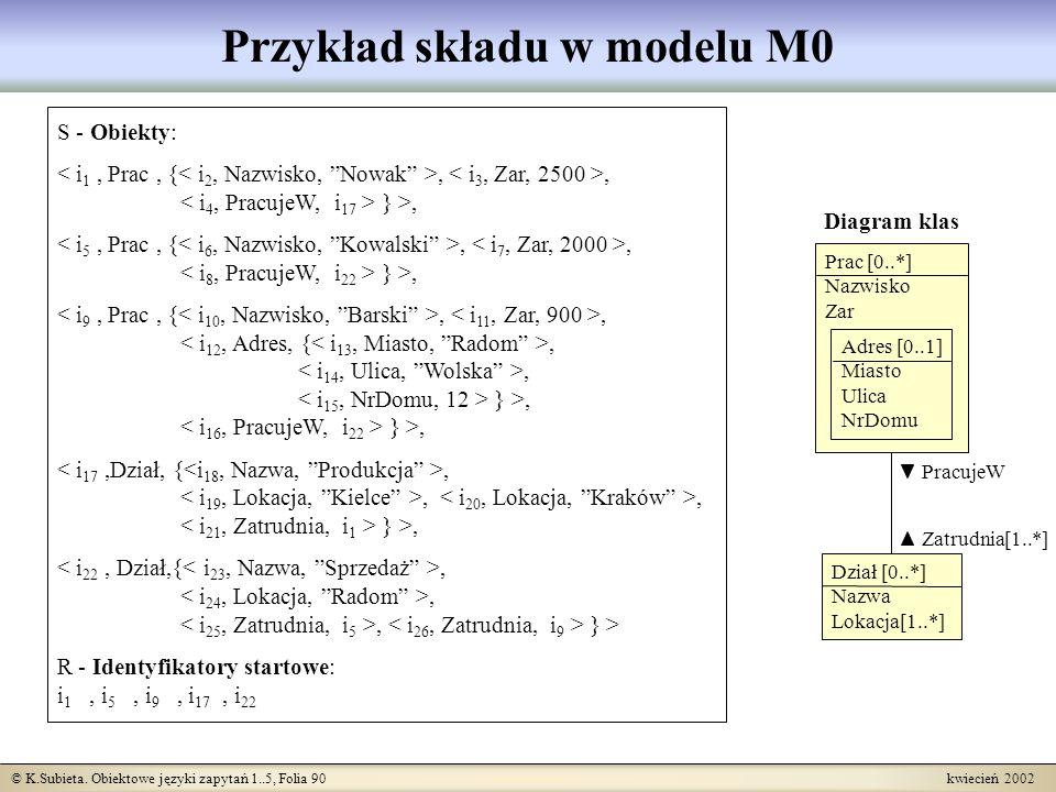 © K.Subieta. Obiektowe języki zapytań 1..5, Folia 90 kwiecień 2002 Przykład składu w modelu M0 Dział [0..*] Nazwa Lokacja[1..*] Diagram klas PracujeW