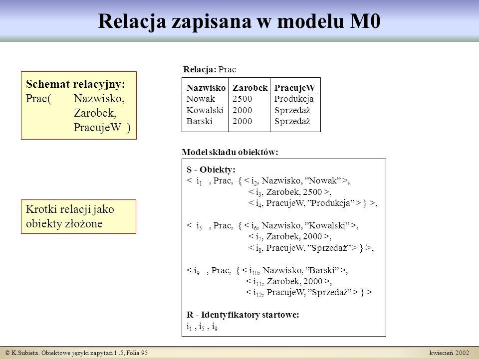 © K.Subieta. Obiektowe języki zapytań 1..5, Folia 95 kwiecień 2002 Relacja zapisana w modelu M0 Schemat relacyjny: Prac( Nazwisko, Zarobek, PracujeW )