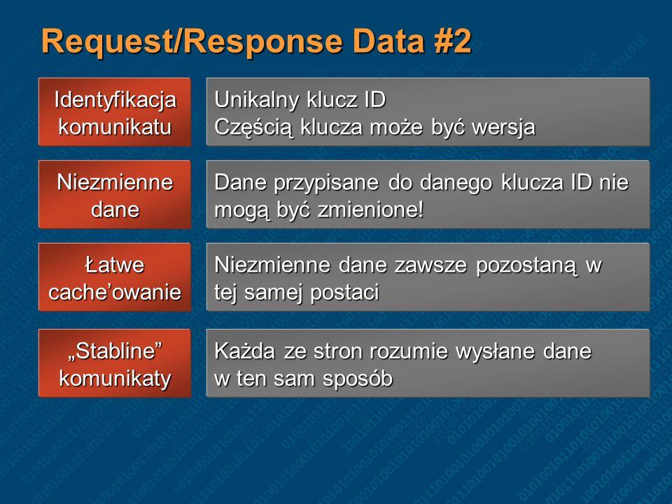 Reference Data Reference Data publikowane są poza granicę usługi Jedna usługa publikuje dane Druga usługa okresowo je odbiera Cel reference data Fakty historyczne Niezbędne jest wersjonowanie.
