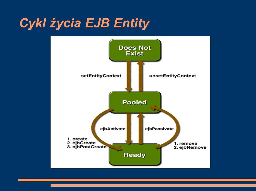 Cykl życia EJB Entity