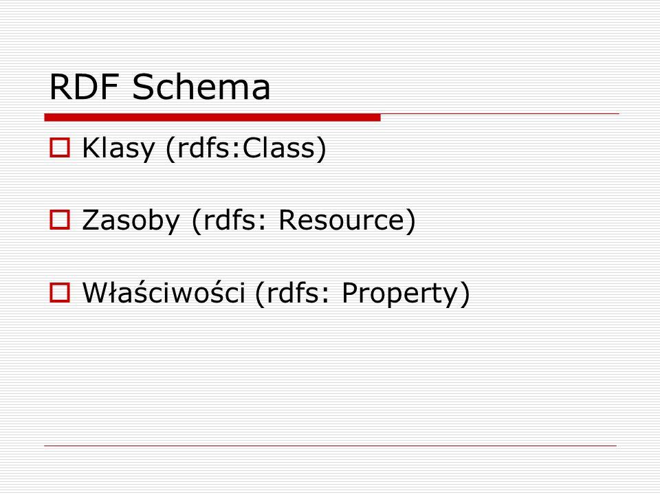 RDF Schema Klasy (rdfs:Class) Zasoby (rdfs: Resource) Właściwości (rdfs: Property)