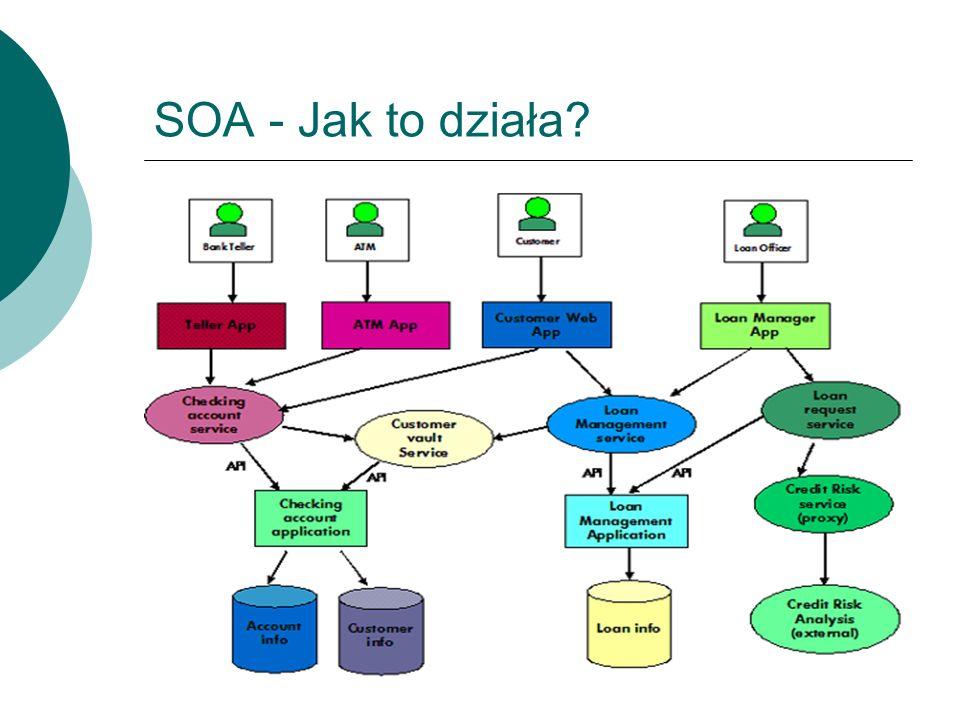 Cechy SOA Service encapsulation Service loose coupling Service contract Service abstraction Service reusability Service composability Service autonomy Service statelessness Service discoverability