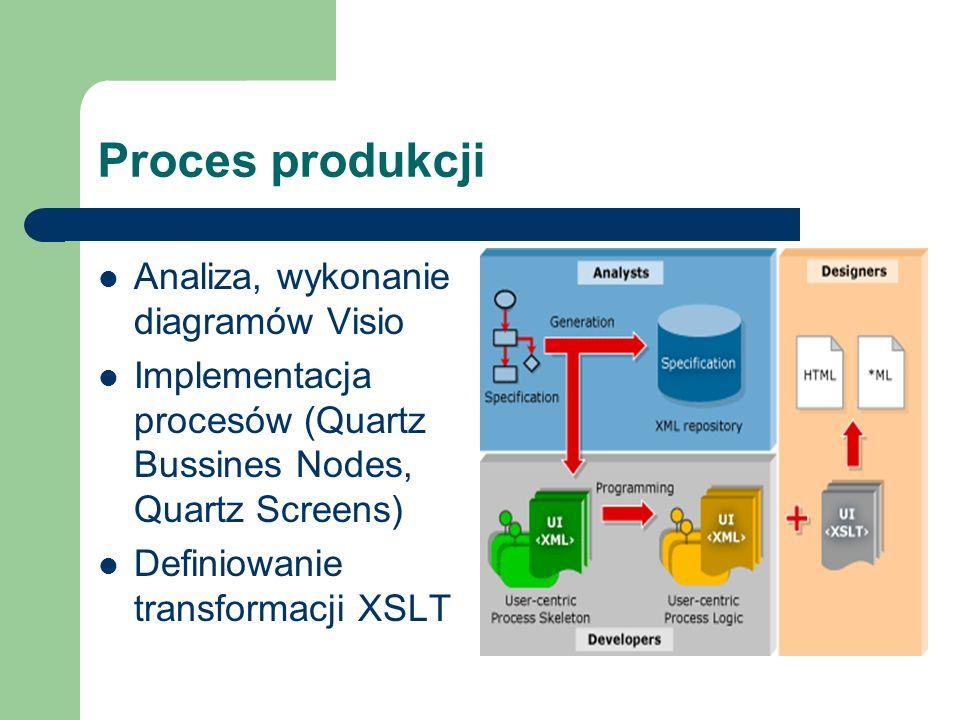 Proces produkcji Analiza, wykonanie diagramów Visio Implementacja procesów (Quartz Bussines Nodes, Quartz Screens) Definiowanie transformacji XSLT