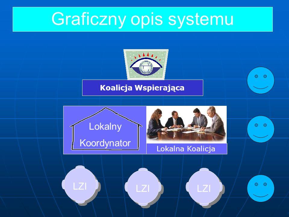 Graficzny opis systemu Koalicja Wspierająca LZI Lokalna Koalicja Lokalny Koordynator