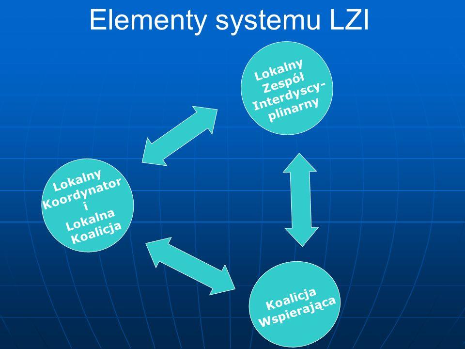 Elementy systemu LZI Lokalny Koordynator i Lokalna Koalicja Lokalny Zespół Interdyscy- plinarny Koalicja Wspierająca