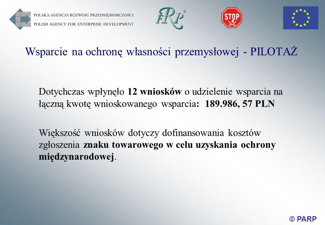 © PARP Wsparcie na ochronę własności przemysłowej - PILOTAŻ Dotychczas wpłynęło 12 wniosków o udzielenie wsparcia na łączną kwotę wnioskowanego wsparcia: 189.986, 57 PLN Większość wniosków dotyczy dofinansowania kosztów zgłoszenia znaku towarowego w celu uzyskania ochrony międzynarodowej.