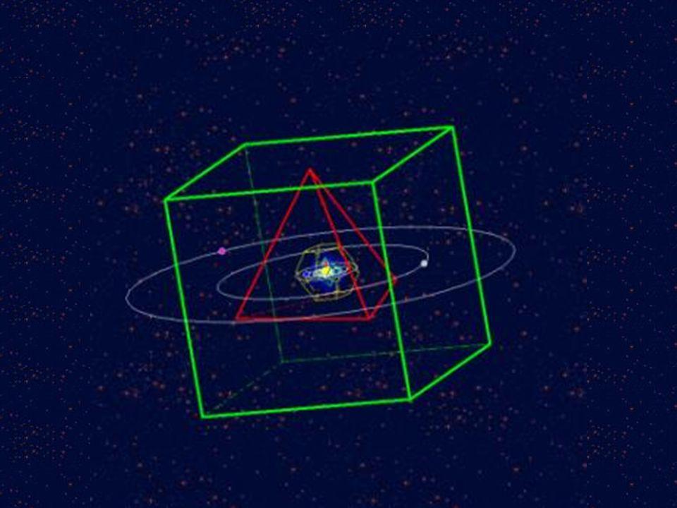 Sfery 6 planet opisane na i wpisane w 5 brył platońskich. Najbardziej zewnętrzna sfera, opisana na sześcianie, obejmuje orbitę Saturna.