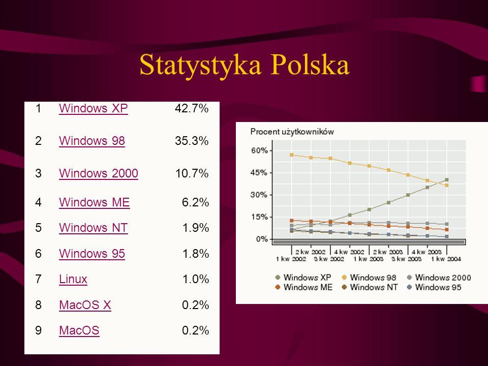 1 Windows XP42.7% 2 Windows 9835.3% 3 Windows 200010.7% 4 Windows ME6.2% 5 Windows NT1.9% 6 Windows 951.8% 7 Linux1.0% 8 MacOS X0.2% 9 MacOS0.2% Staty