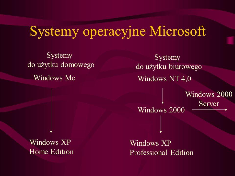 Systemy operacyjne Microsoft Systemy do użytku domowego Systemy do użytku biurowego Windows Me Windows NT 4,0 Windows 2000 Windows XP Home Edition Win