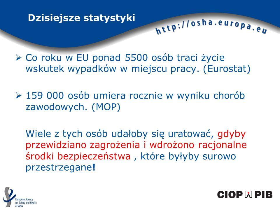 Dzisiejsze statystyki Co roku w EU ponad 5500 osób traci życie wskutek wypadków w miejscu pracy. (Eurostat) 159 000 osób umiera rocznie w wyniku choró