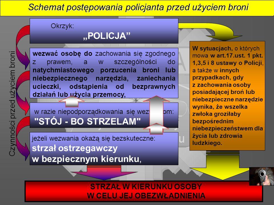 STRZAŁ W KIERUNKU OSOBY W CELU JEJ OBEZWŁADNIENIA Okrzyk: POLICJA wezwać osobę do zachowania się zgodnego z prawem, a w szczególności do natychmiastow