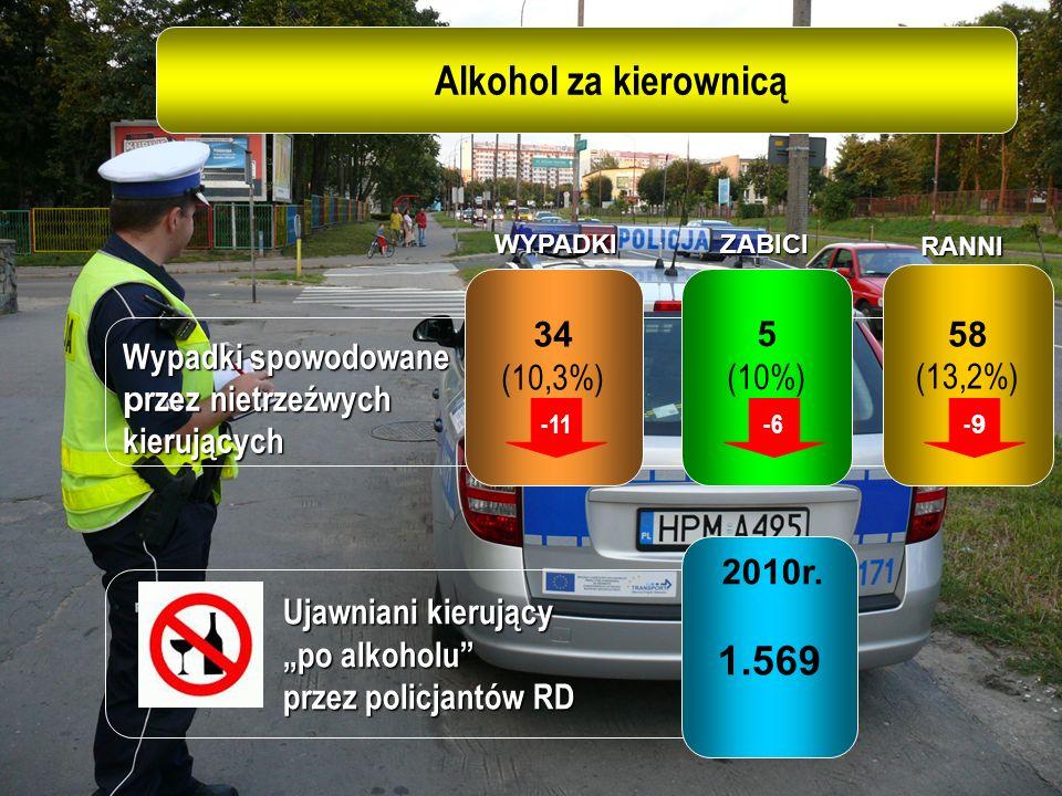 Wypadki spowodowane p rzez nietrzeźwych kierujących Ujawniani kierujący po alkoholu przez policjantów RD 34 (10,3%) 5 (10%) 58 (13,2%) 2010r. 1.569WYP