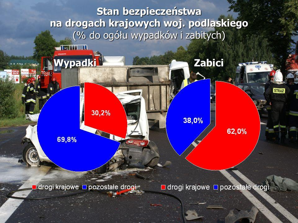 Stan bezpieczeństwa na drogach krajowych woj. podlaskiego (% do ogółu wypadków i zabitych) WypadkiZabici