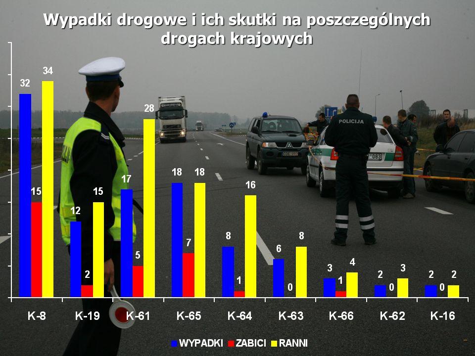 Wypadki drogowe i ich skutki na poszczególnych drogach krajowych