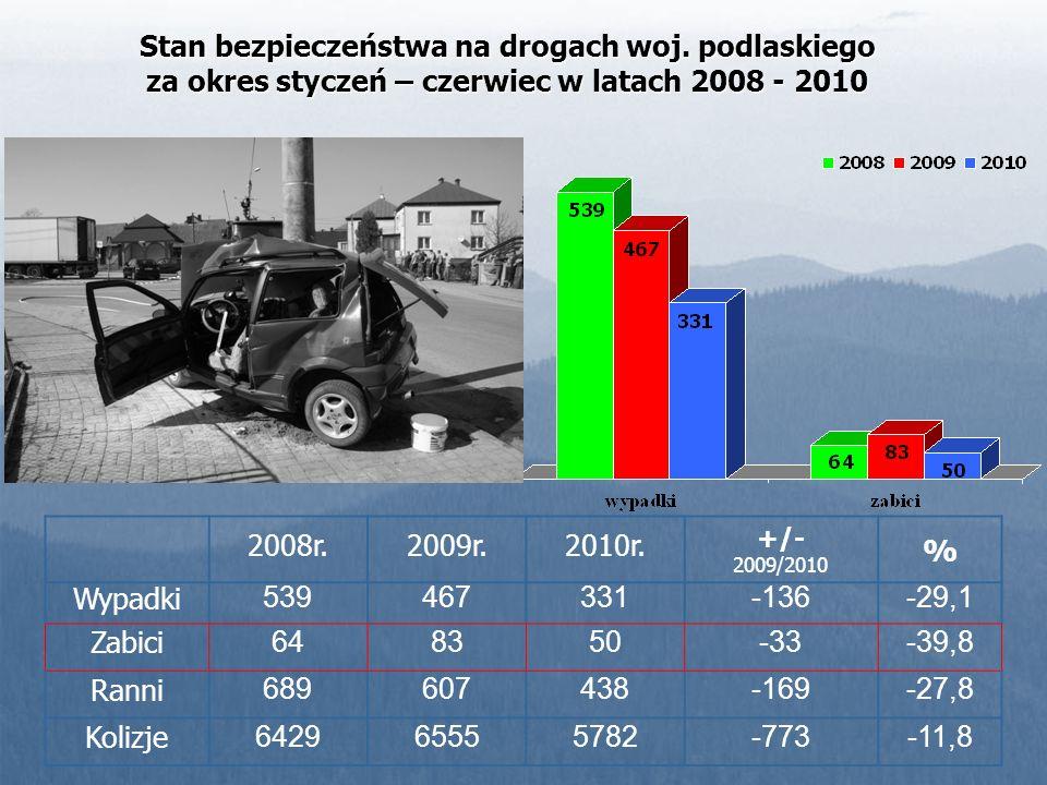 Stan bezpieczeństwa na drogach krajowych woj. podlaskiego I półrocze 2009/2010r.