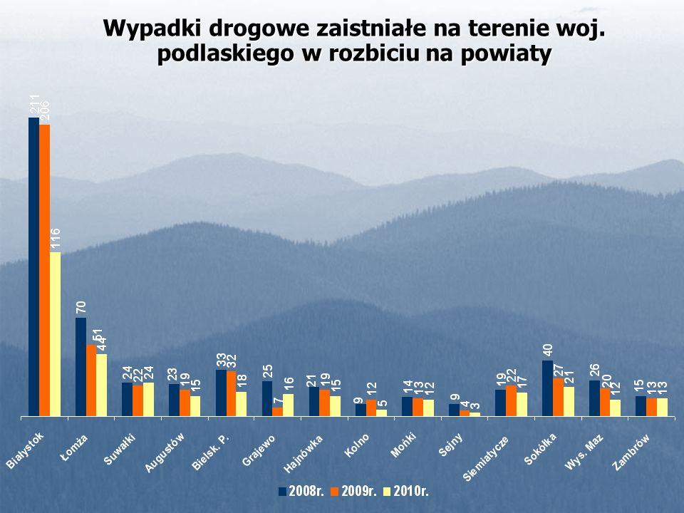 Wypadki drogowe zaistniałe na terenie woj. podlaskiego w rozbiciu na powiaty