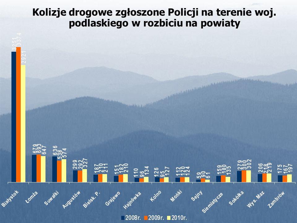 Kolizje drogowe zgłoszone Policji na terenie woj. podlaskiego w rozbiciu na powiaty