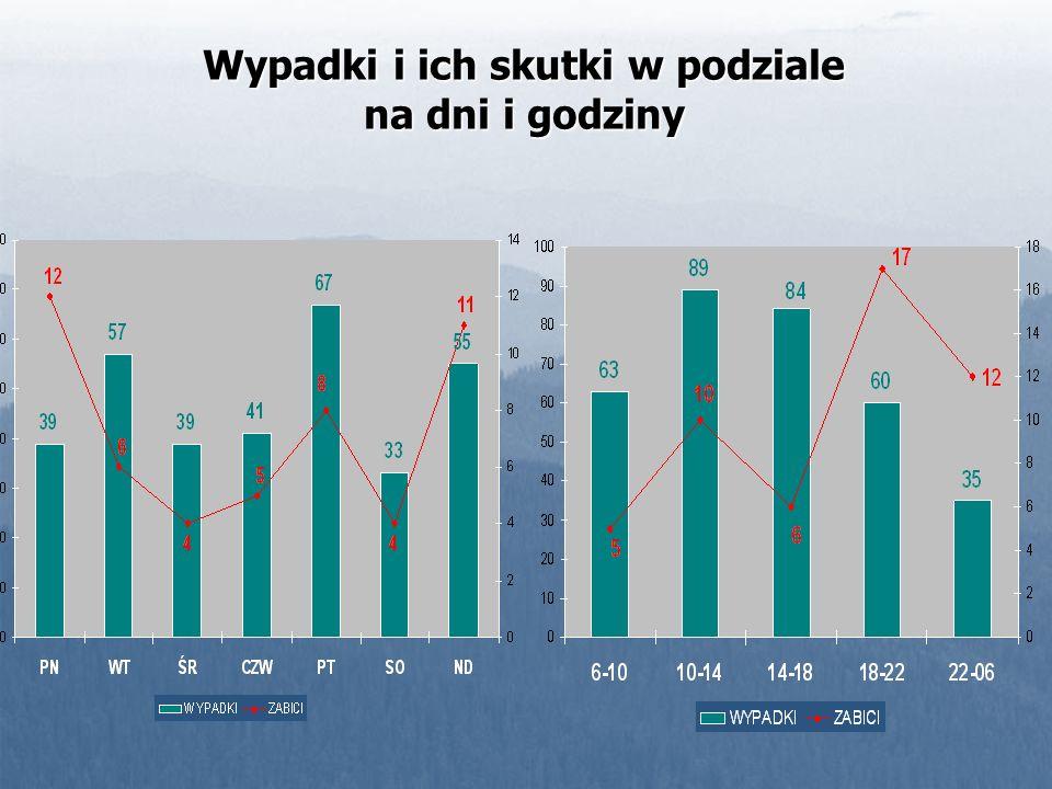 WYPADKI ZABICI 32 (64%) 18 (36%) 117 (35,3%) 214 (64,7%) Miejsce i skutki wypadków drogowych wg obszaru drogi