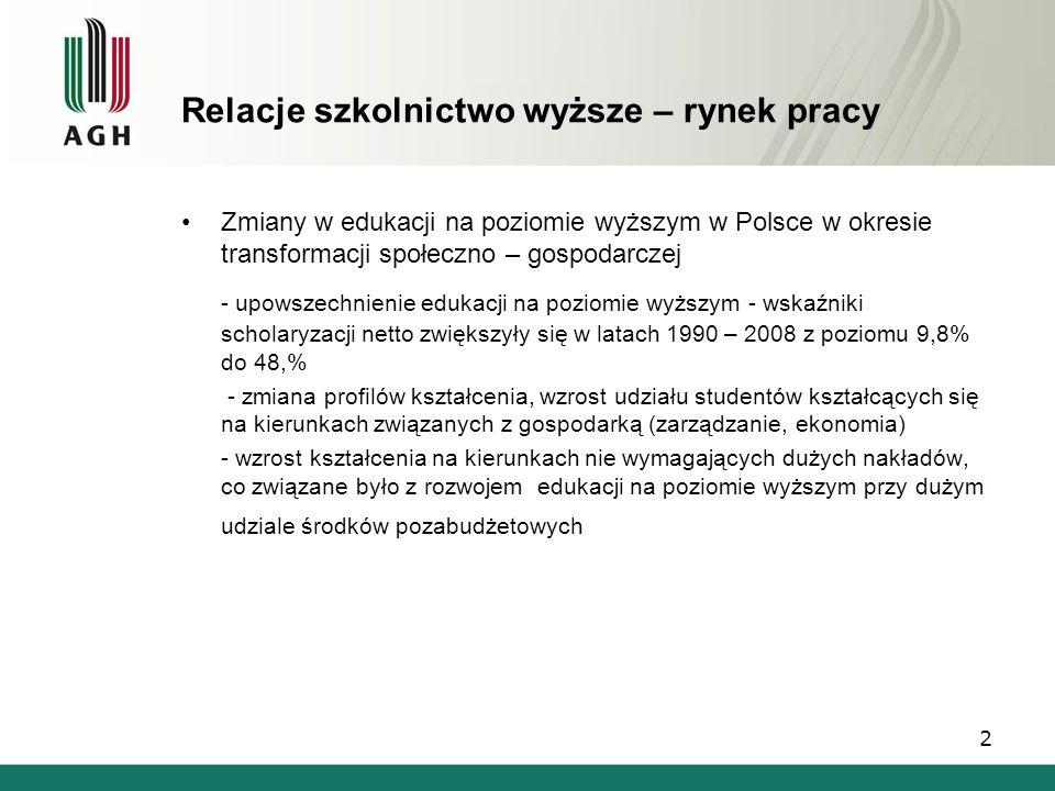 Relacje szkolnictwo wyższe – rynek pracy Zmiany w edukacji na poziomie wyższym w Polsce w okresie transformacji społeczno – gospodarczej - upowszechni