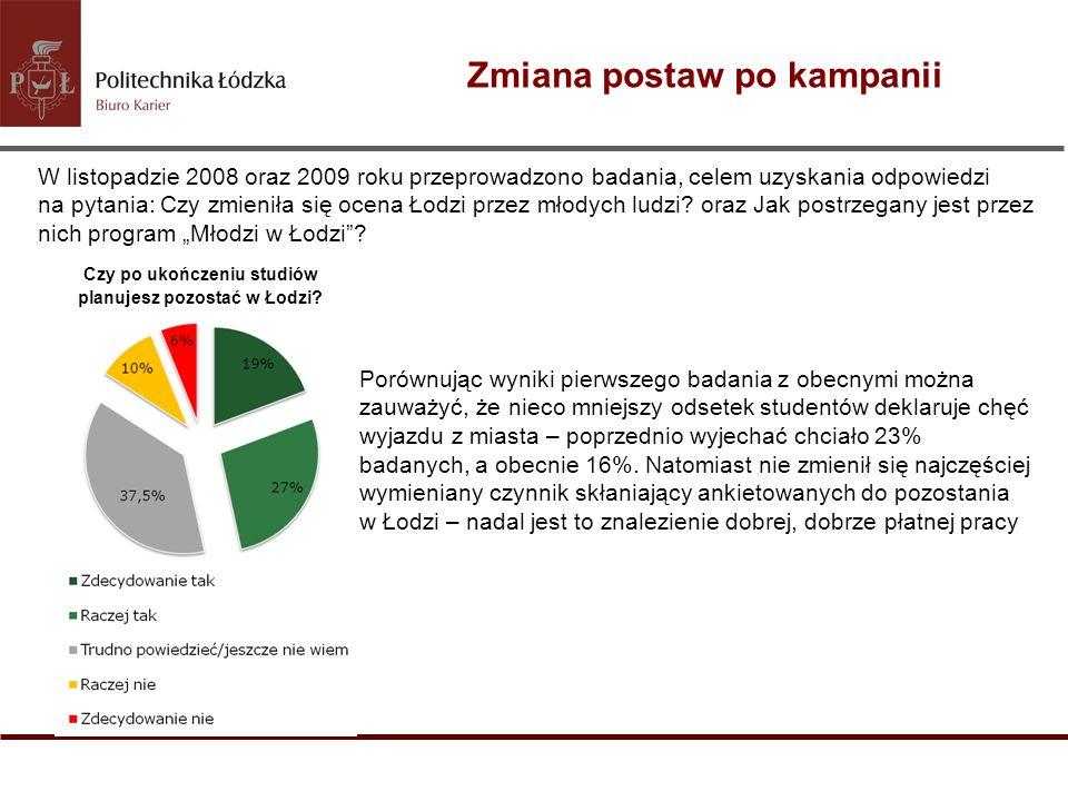 Zmiana postaw po kampanii W listopadzie 2008 oraz 2009 roku przeprowadzono badania, celem uzyskania odpowiedzi na pytania: Czy zmieniła się ocena Łodz