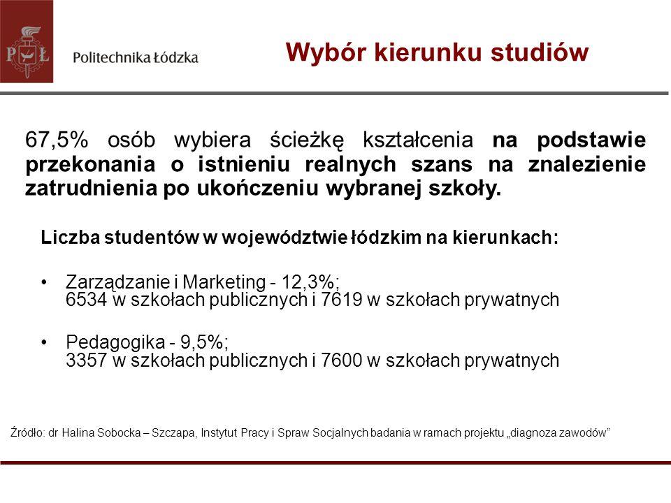 Wybór kierunku studiów Liczba studentów w województwie łódzkim na kierunkach: Zarządzanie i Marketing - 12,3%; 6534 w szkołach publicznych i 7619 w sz