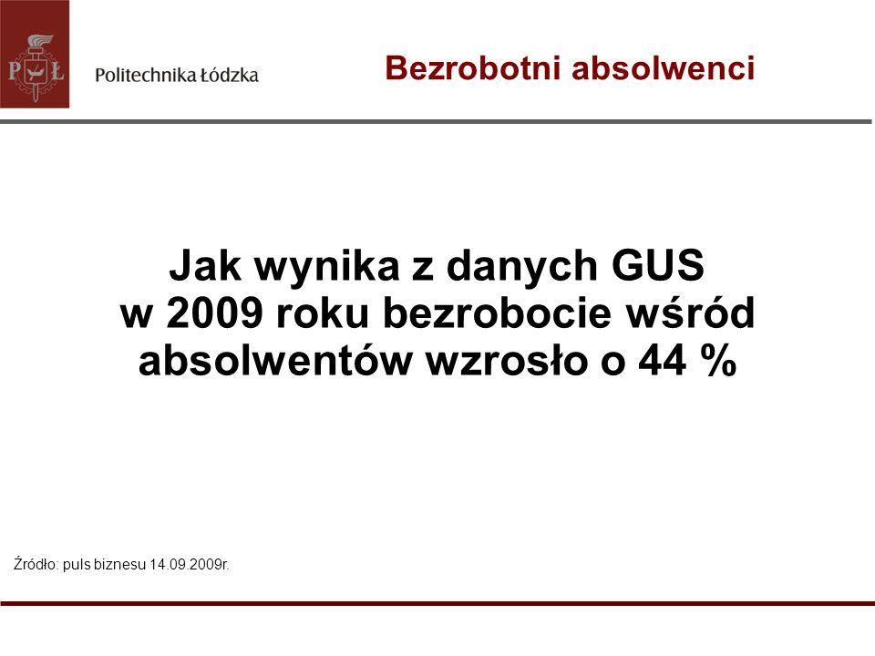 Bezrobotni absolwenci Źródło: puls biznesu 14.09.2009r. Jak wynika z danych GUS w 2009 roku bezrobocie wśród absolwentów wzrosło o 44 %