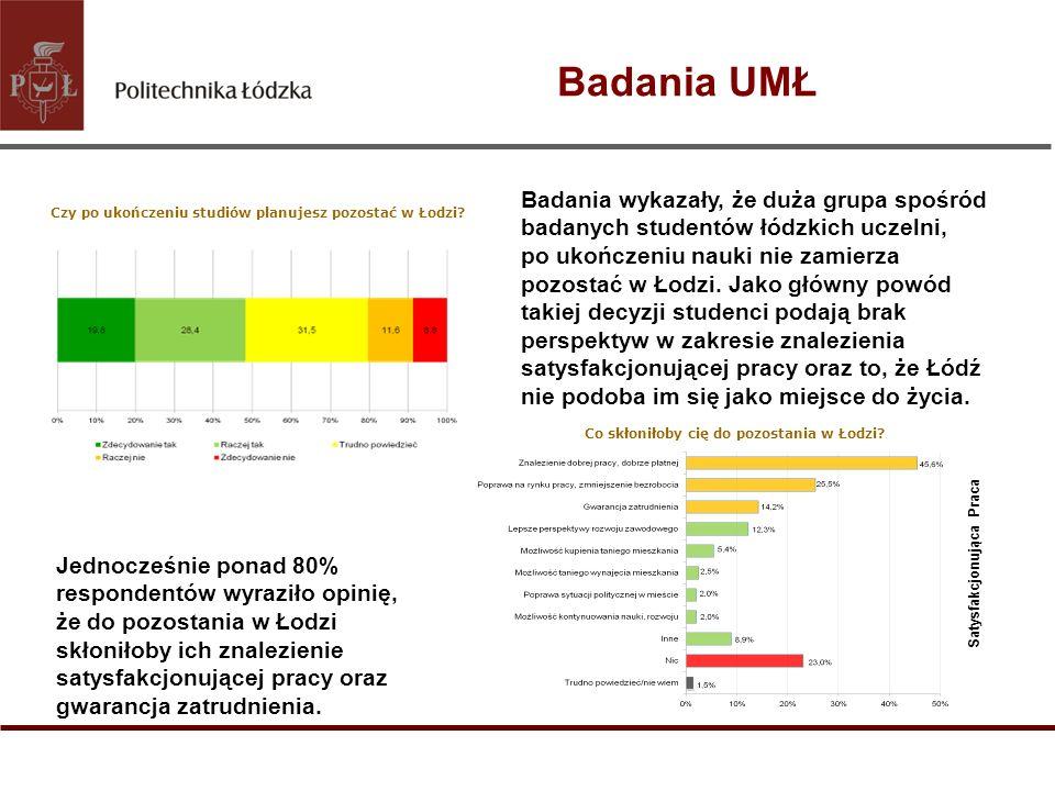 Badania wykazały, że duża grupa spośród badanych studentów łódzkich uczelni, po ukończeniu nauki nie zamierza pozostać w Łodzi. Jako główny powód taki