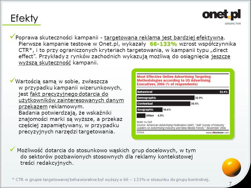 Poprawa skuteczności kampanii - targetowana reklama jest bardziej efektywna. 66-133% Pierwsze kampanie testowe w Onet.pl, wykazały 66-133% wzrost wspó