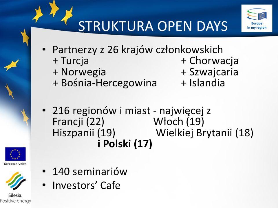 STRUKTURA OPEN DAYS Partnerzy z 26 krajów członkowskich + Turcja + Chorwacja + Norwegia + Szwajcaria + Bośnia-Hercegowina + Islandia 216 regionów i miast - najwięcej z Francji (22)Włoch (19) Hiszpanii (19) Wielkiej Brytanii (18) i Polski (17) 140 seminariów Investors Cafe