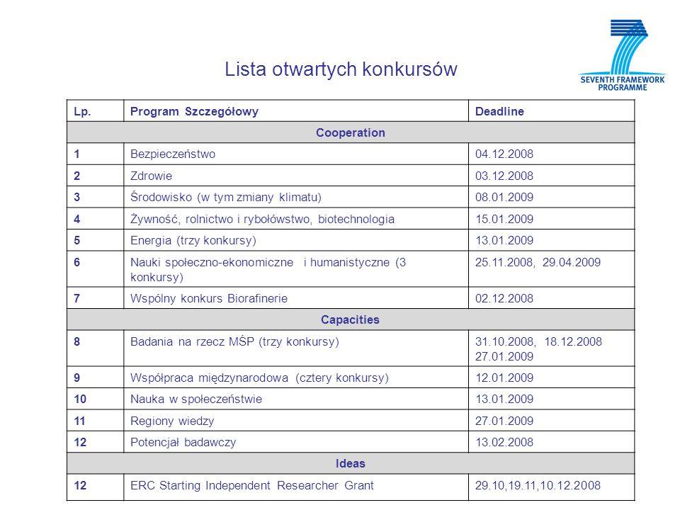 Lista otwartych konkursów Lp.Program SzczegółowyDeadline Cooperation 1Bezpieczeństwo04.12.2008 2Zdrowie03.12.2008 3Środowisko (w tym zmiany klimatu)08