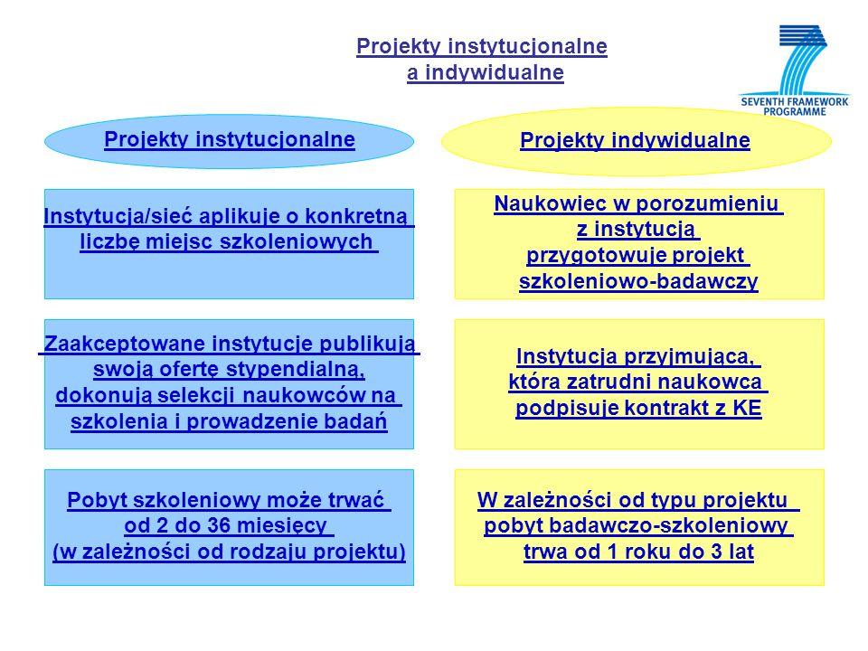 Projekty instytucjonalne a indywidualne Projekty instytucjonalne Instytucja/sieć aplikuje o konkretną liczbę miejsc szkoleniowych Zaakceptowane instytucje publikują swoją ofertę stypendialną, dokonują selekcji naukowców na szkolenia i prowadzenie badań Pobyt szkoleniowy może trwać od 2 do 36 miesięcy (w zależności od rodzaju projektu) Projekty indywidualne Naukowiec w porozumieniu z instytucją przygotowuje projekt szkoleniowo-badawczy Instytucja przyjmująca, która zatrudni naukowca podpisuje kontrakt z KE W zależności od typu projektu pobyt badawczo-szkoleniowy trwa od 1 roku do 3 lat