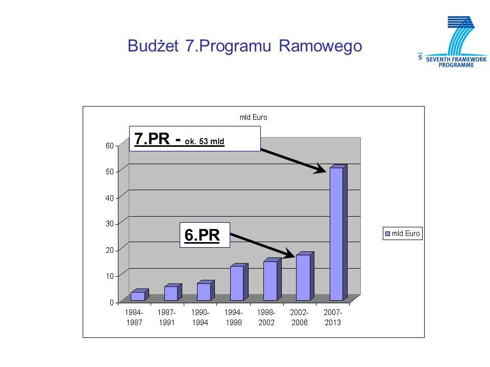 Budżet 7.Programu Ramowego 6.PR 7.PR - ok. 53 mld