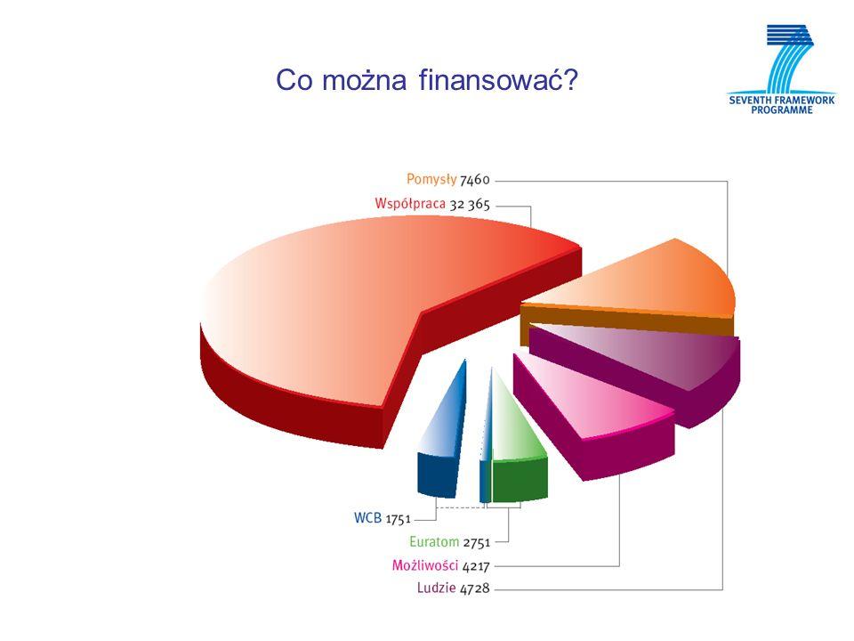 Eksperci – powoływani do oceny wniosków https://cordis.europa.eu/emmfp7/index.cfm?fuseaction=wel.welcome https://cordis.europa.eu/emmfp7/index.cfm?fuseaction=wel.welcome Kto?: każda osoba działająca w sferze badawczo-rozwojowej; podstawowym kryterium doboru jest posiadana wiedza i doświadczenie w danej dziedzinie i typie ocenianych projektów; ważna jest znajomość języka angielskiego, dodatkowym plusem jest znajomość innych języków; atutem jest wcześniejsze doświadczenie w realizacji i/ lub ocenie międzynarodowych projektów a także znajomość obszaru przemysłowego; ekspert musi wykazywać się niezależnością w ocenie; eksperci 6.PR zostaną zapytani o przepisanie ich danych do bazy ekspertów 7.PR Rejestracja nie gwarantuje wyznaczenia jako eksperta Zaproszenie z informacją o warunkach Dzienna stawka 450 na podstawie umowy pomiędzy ekspertem a Wspólnotą plus zwrot kosztów podróży i pobytu Rocznie max.