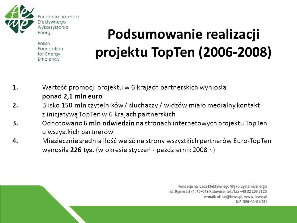 1. Wartość promocji projektu w 6 krajach partnerskich wyniosła ponad 2,1 mln euro 2.
