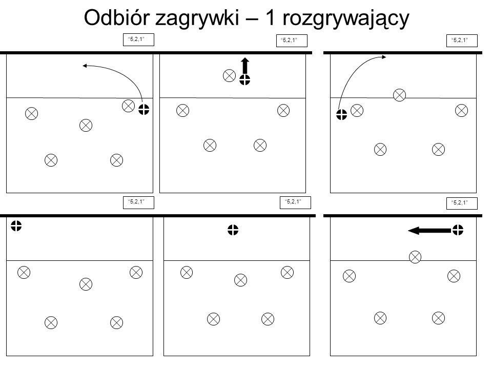 Odbiór zagrywki – 1 rozgrywający 5,2,1